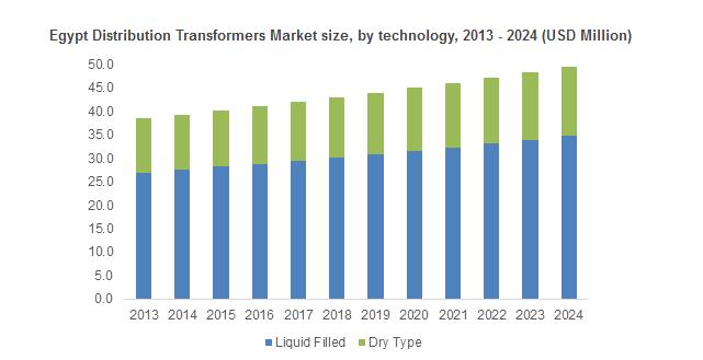 Middle East Distribution Transformer Market Outlook Forecast 2016 2024 Financial News Best Stocks Latest News Headlines