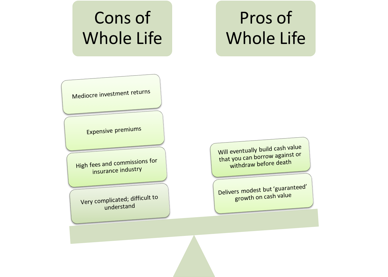 The Pros And Cons Of Whole Life Insurance Whole Life Insurance Life Insurance Policy Investing