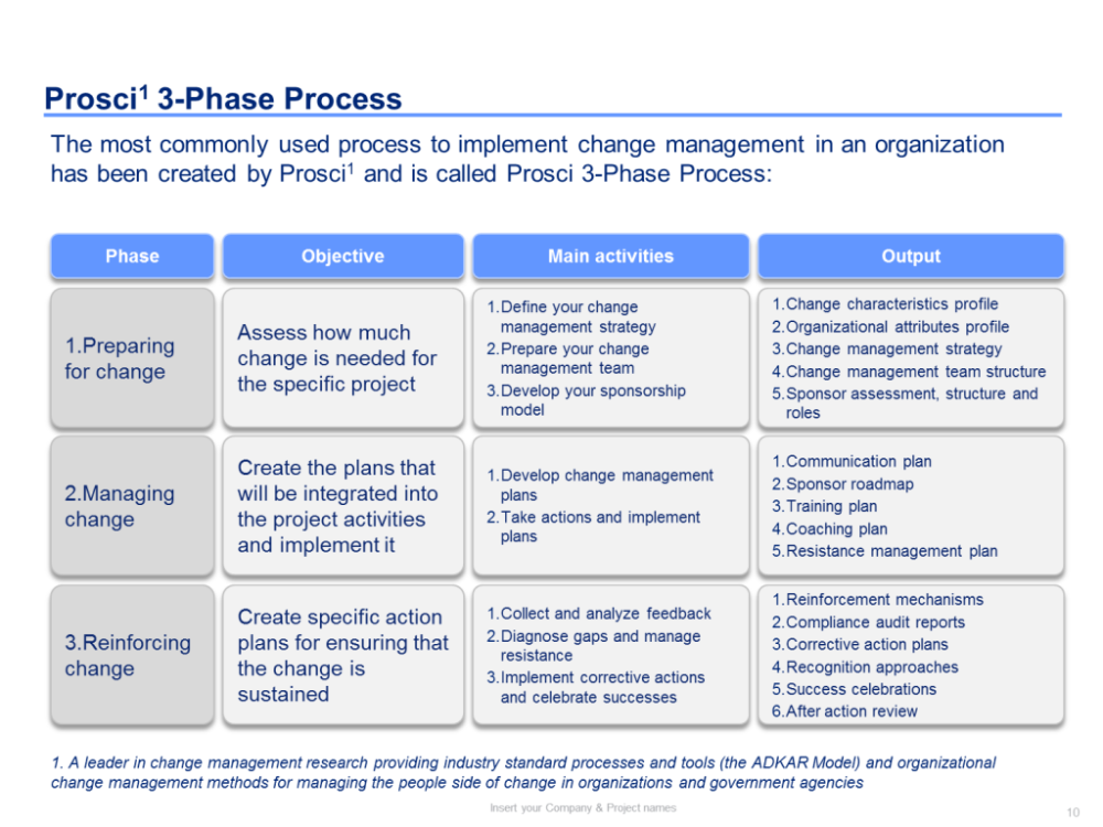 Change Management Plan Outline Template Powerpoint
