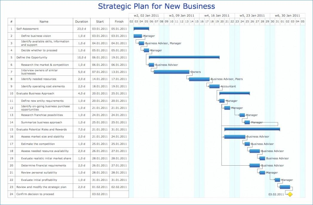 68 New Image Of Sales Chart Excel Template Chart Design Layout