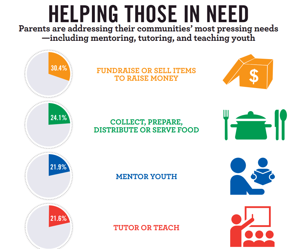 New Stats On Volunteers In America How To Raise Money Charity
