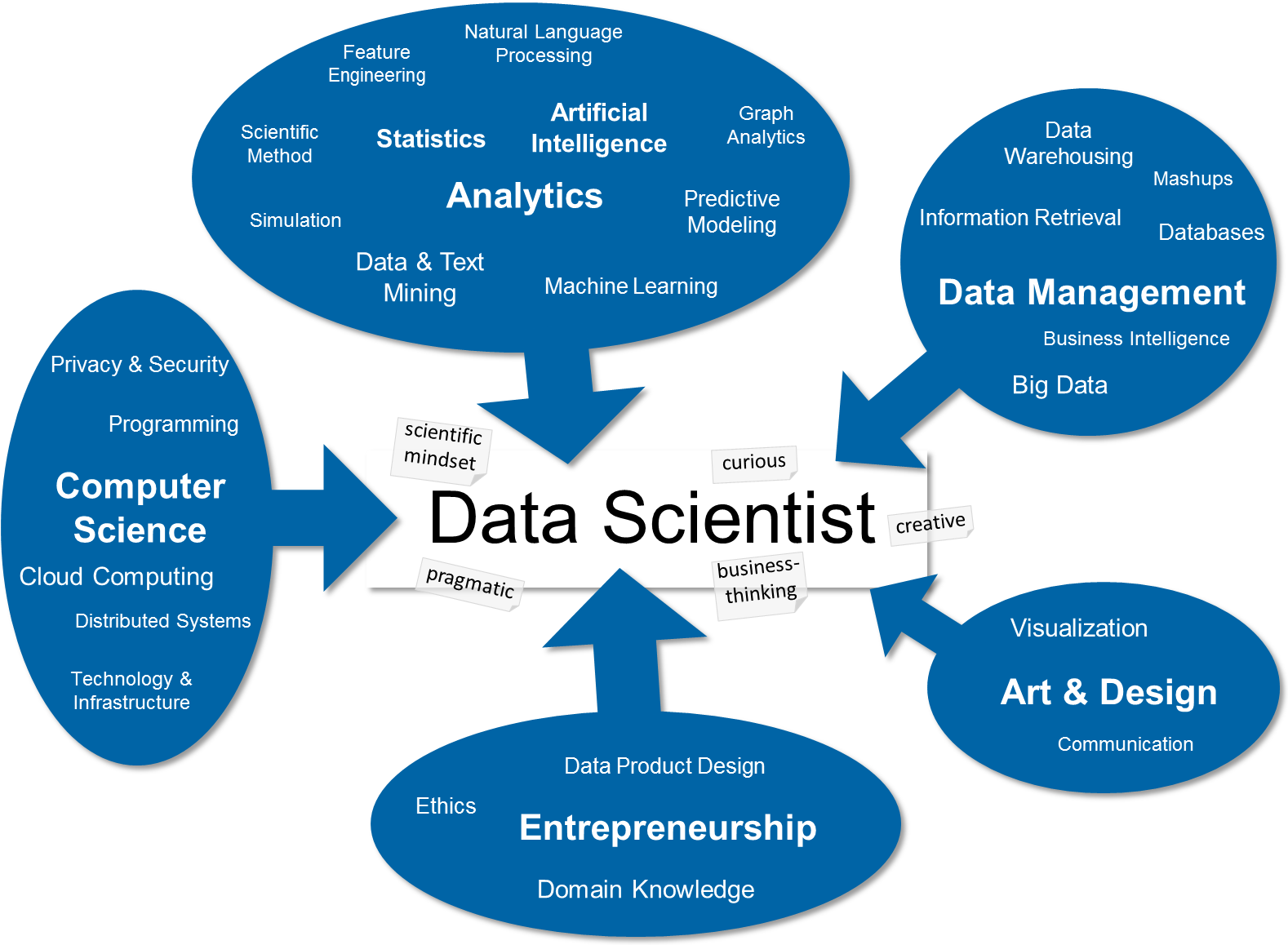 Image result for drew conway data science venn diagram data image result for drew conway data science venn diagram pooptronica Image collections