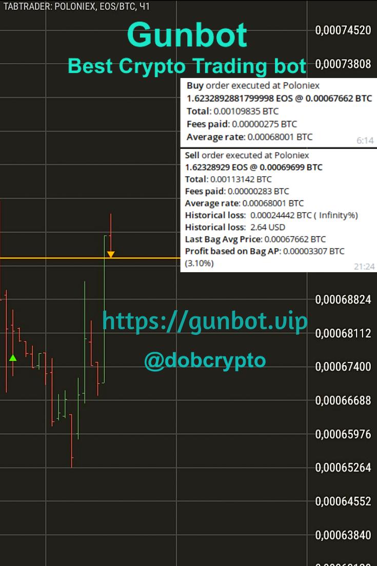 Awesome 3 1 Profit Gunbot Trade On Poloniex Btc Eos Pair