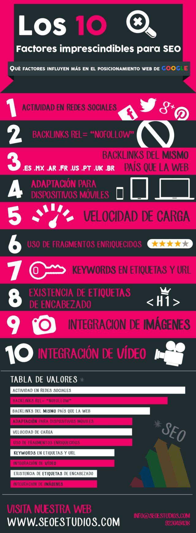 Una infografía con 10 factores imprescindibles para #SEO.