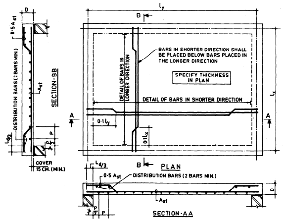 Rcc Beam Detailing : Two way slab reinforcement details theconstructor