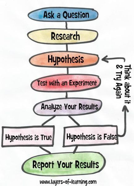 A Simple Introduction To The Scientific Method Pinterest