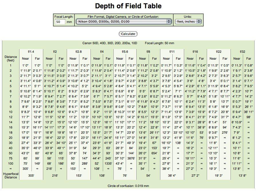 depth of field charts - Heartimpulsar