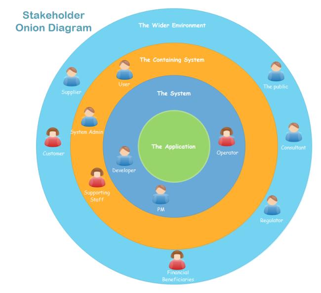 Mapa de actores parques eólicos | diagrama cebolla | Pinterest ...