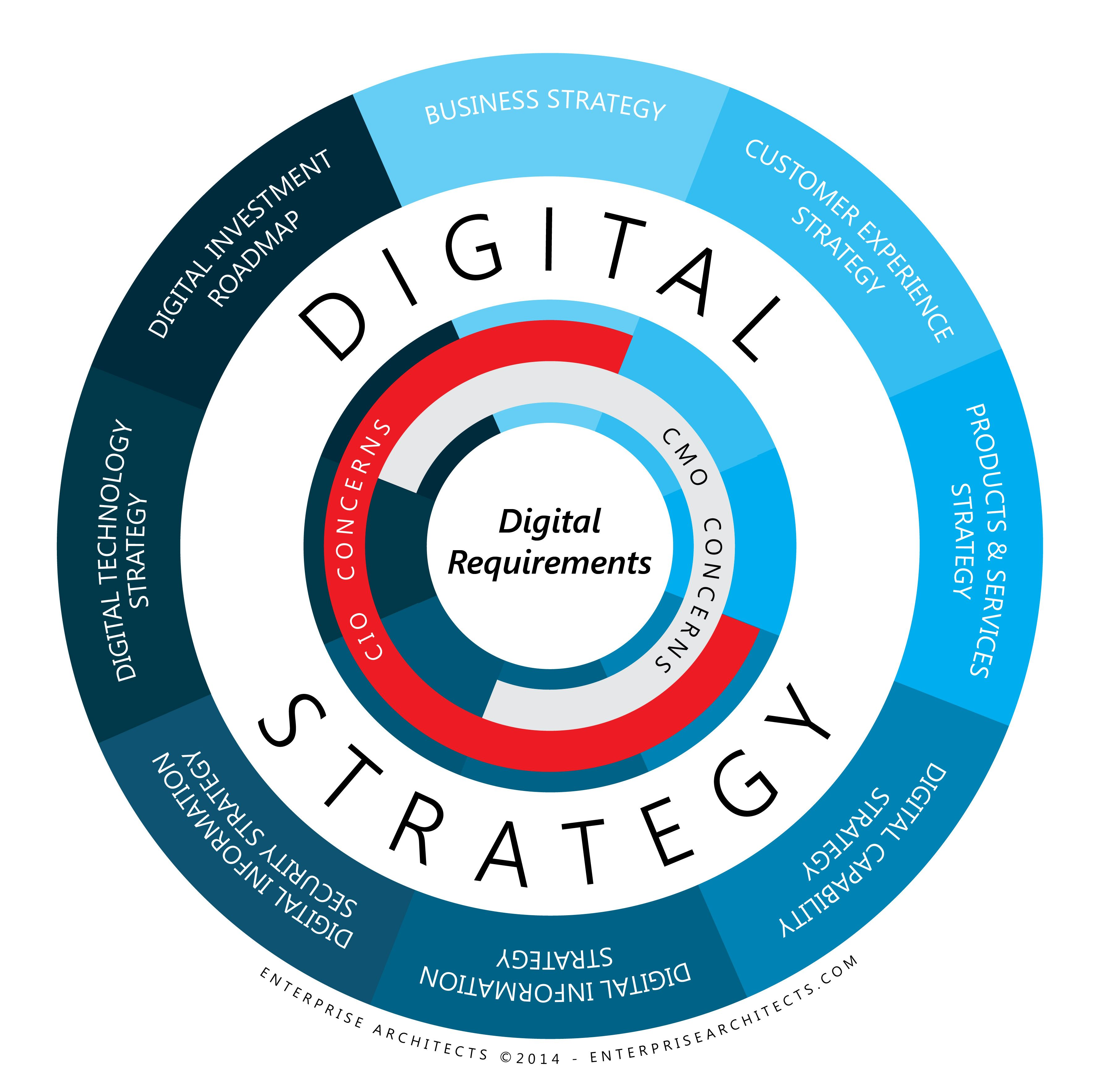 Digital Strategy Stakeholder Map Enterprise Architects