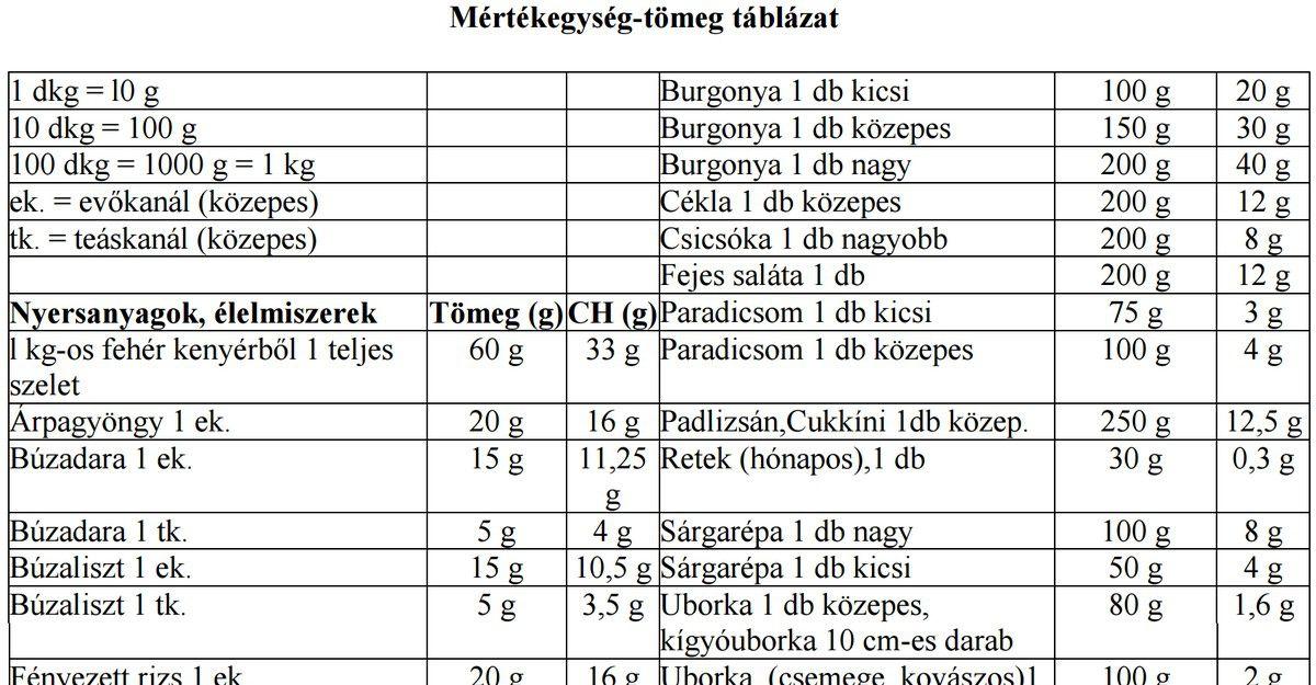 Szénhidrát táblázat - Autoblog Hungarian