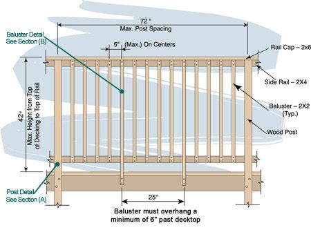 Post Mounted Outside Joist Baluster To Rail Deck Stuff