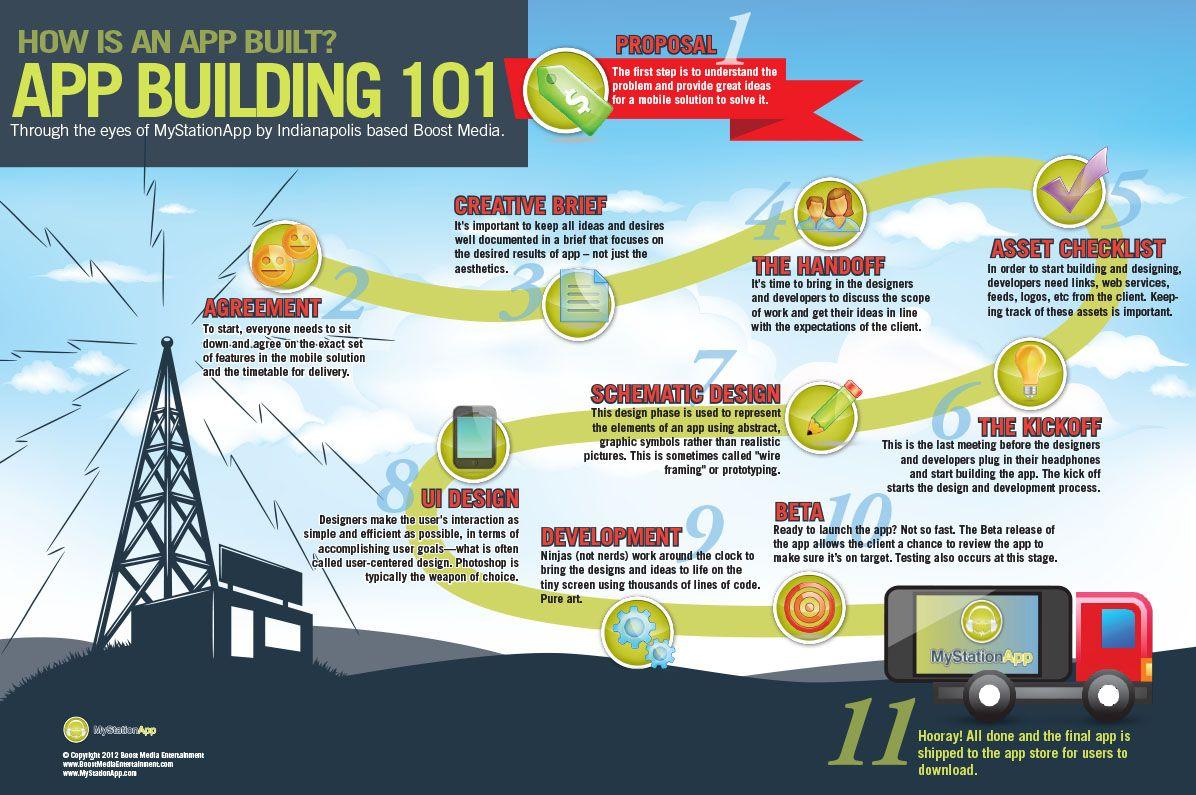 App Building 101 App development, App, Infographic