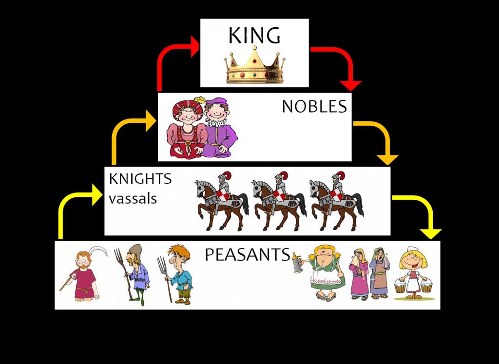 Printable Worksheets feudalism worksheets : some helpful info on feudalism. feudal-pyramid-of-power | C2 WK 2 ...