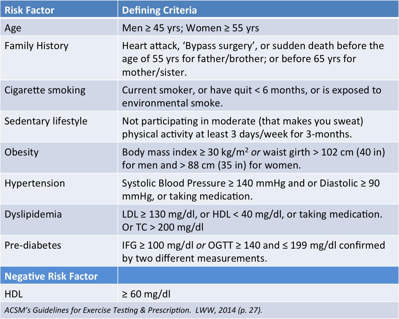 Atherosclerotic cardiovascular disease risk factor