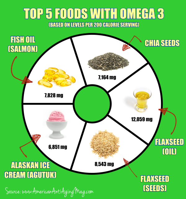 Additudemag and adhdplate top 5 foods with omega 3 for Omega 3 fatty acid fish