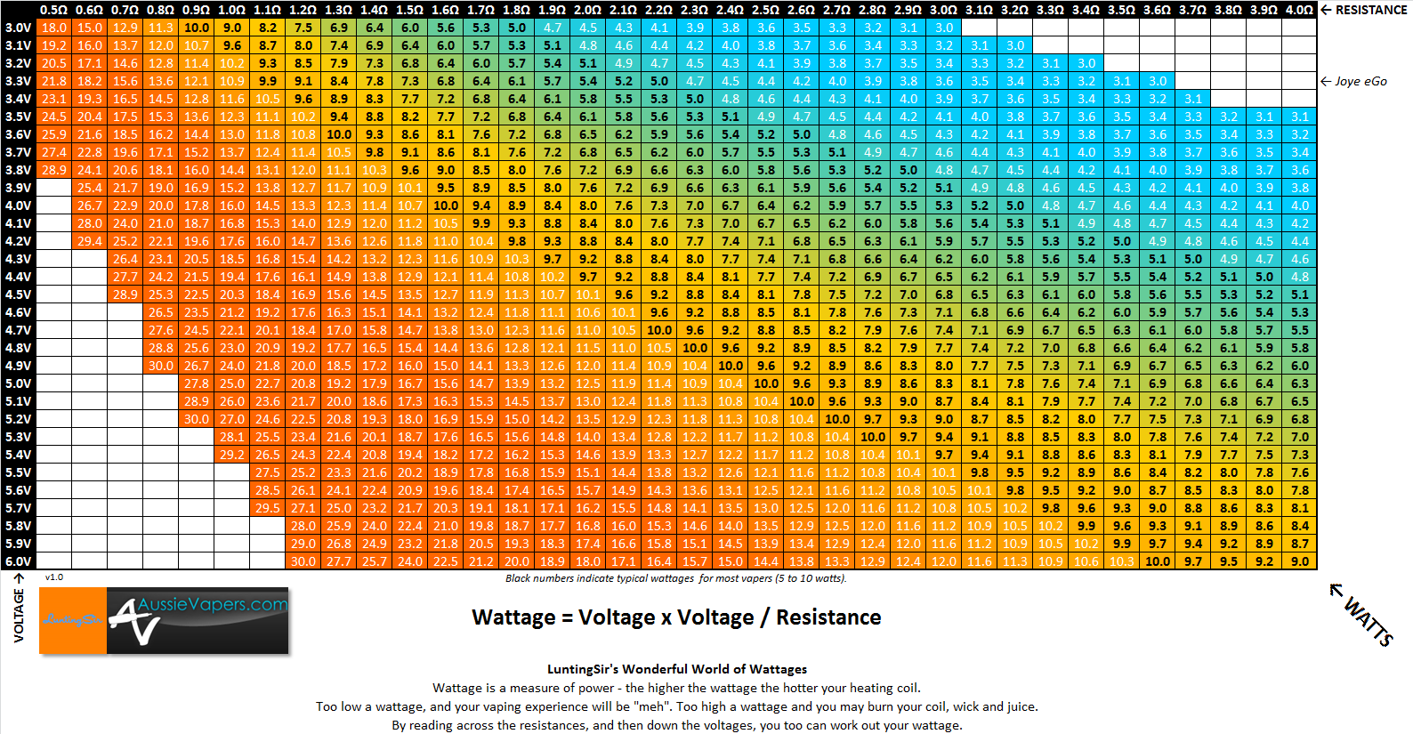 simple wattage chart showing the relationship between voltage and resistance vape battery safety also rh pinterest