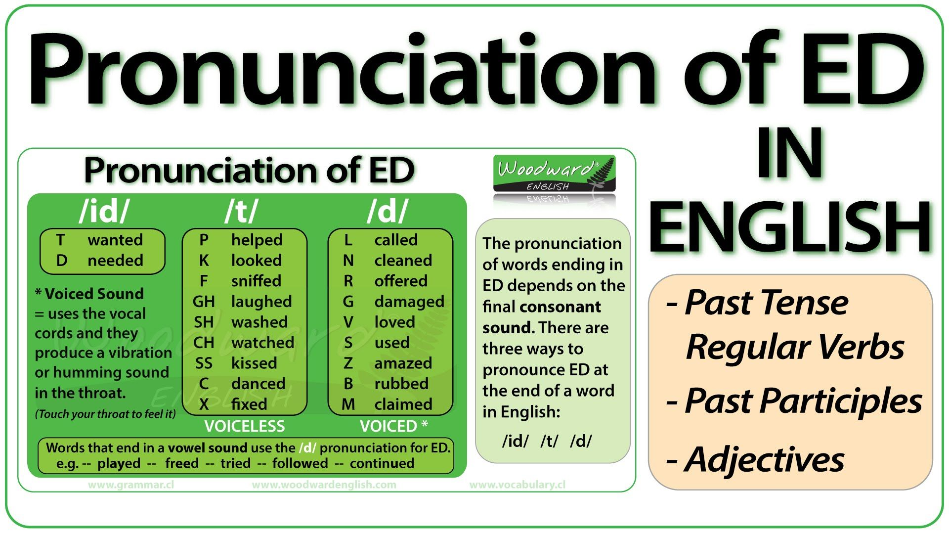 Ed Pronunciation In English