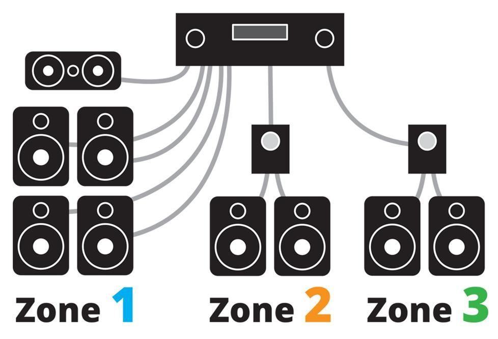 How to power a multi-room music system #musicsystem