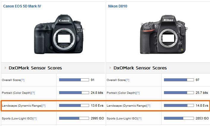 Canon 5D Mark IV Vs Nikon D810