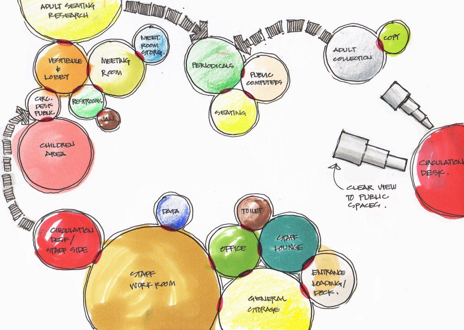 An Open  Sketch Book  Experience 2  Bubble Diagrams
