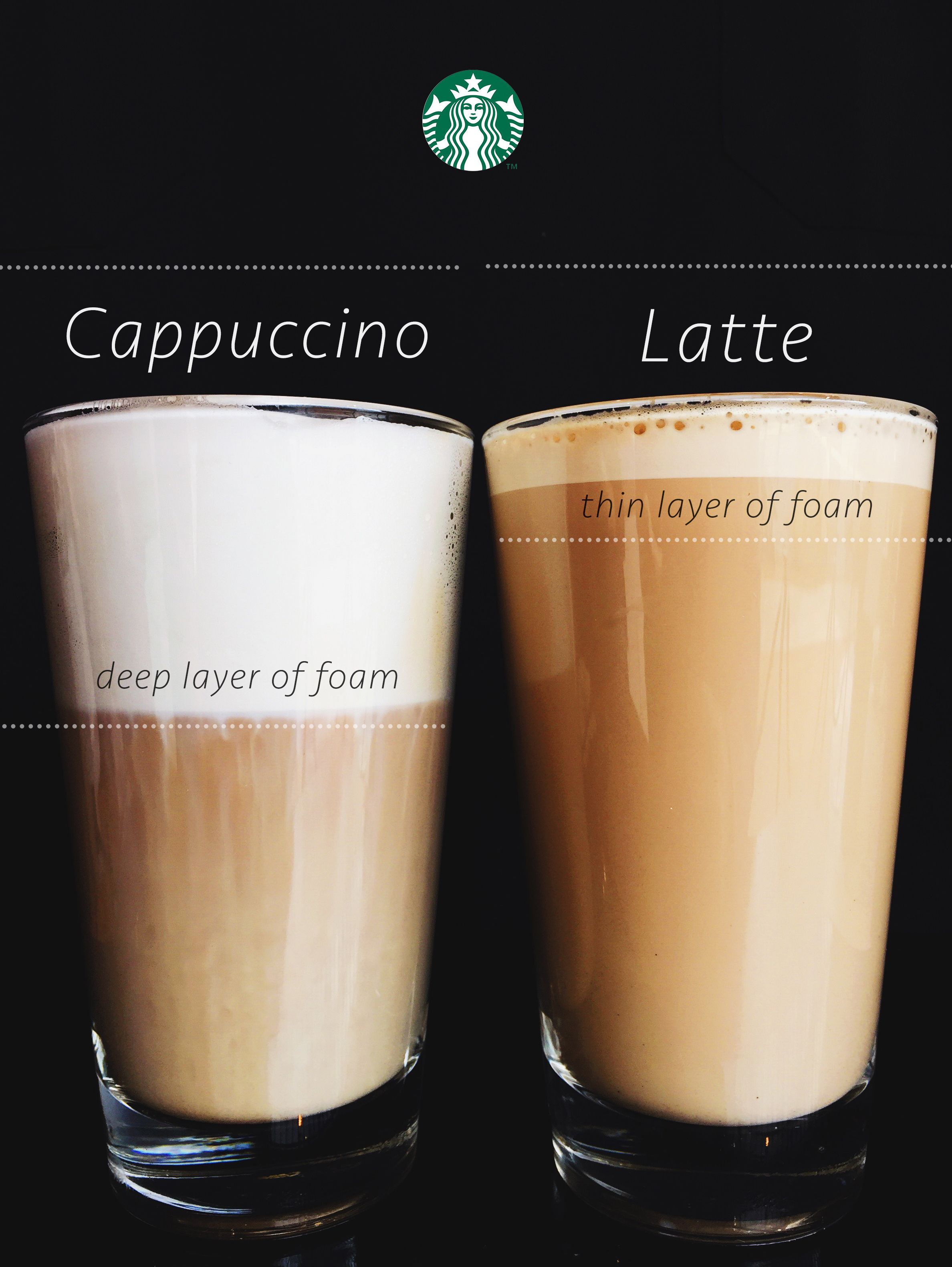A latte and a cappuccino are made using the same two simple ingredients: espresso and milk. The difference …   Espresso drinks, Coffee type