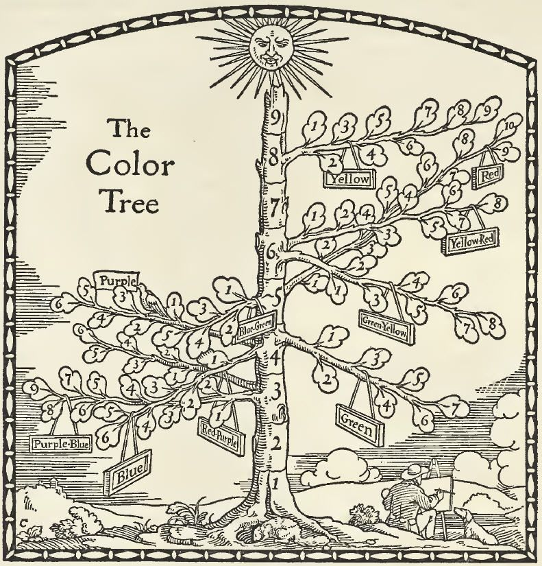 The Munsell Color Tree, from the 1921 book, A Grammar of Color ...
