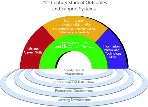 Educators 21st Century Learning 21st Century Skills Professional Development For Teachers