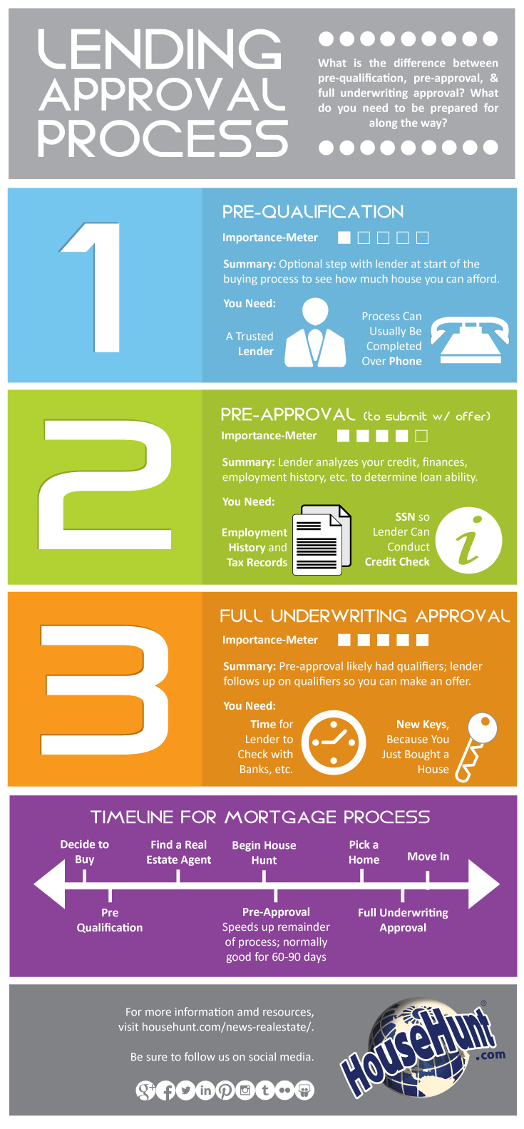 3 Types Of Lending Approvals Infographic Househunt Real Estate Blog Real Estate Infographic Mortgage Loans First Time Home Buyers