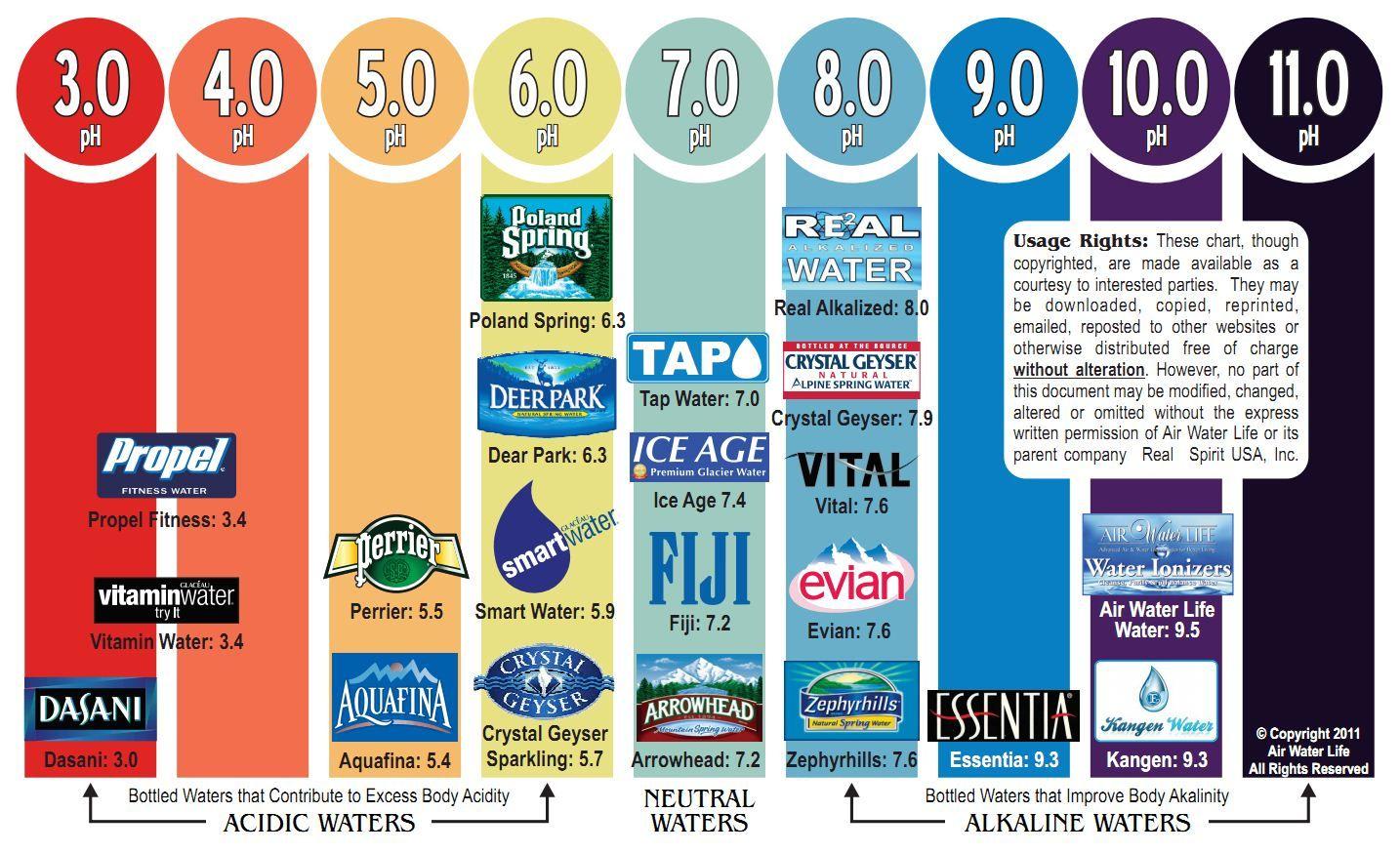 Water Ph Chart