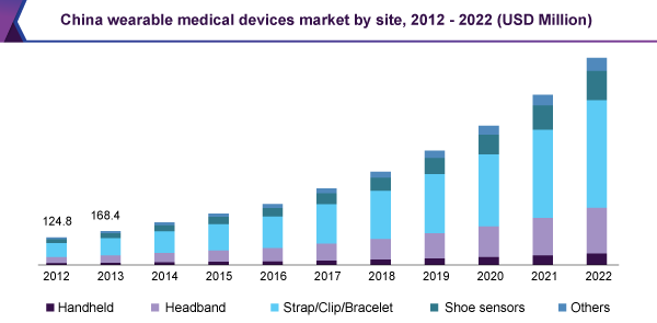 Wearable Medical Devices Market Is Expected To Soaring
