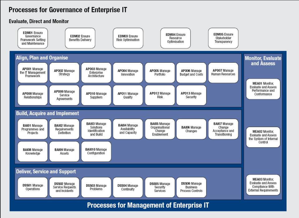 Cobit 5 Governance Processes Business Process Management Disruptive Innovation Business Management Degree