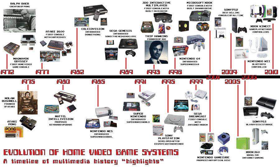 Videogame timeline Frise chronologique, Chronologie