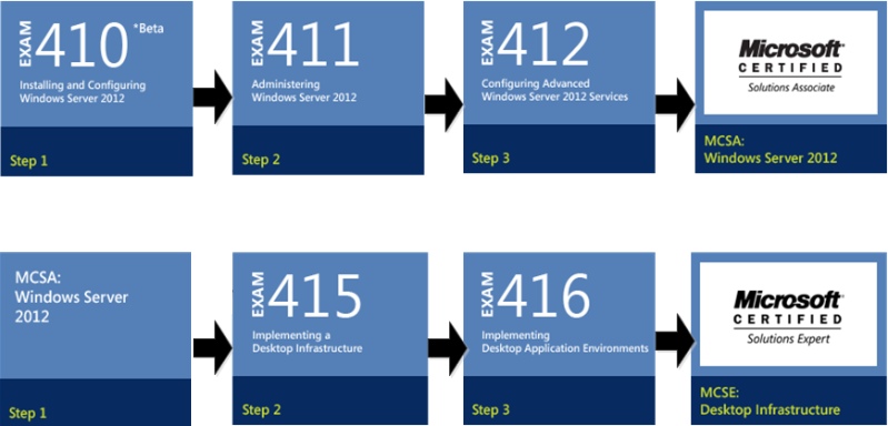 MCSA / MCSE: Windows 2012 R2 Desktop Infrastructure (2 Cert COMBO ...