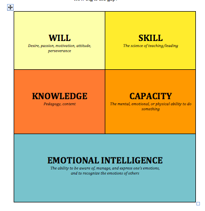 need of emotional intelligence to make Does leadership need emotional intelligence  interest in emotional intelligence has bloomed over the last few years that it has become a standard concept in .
