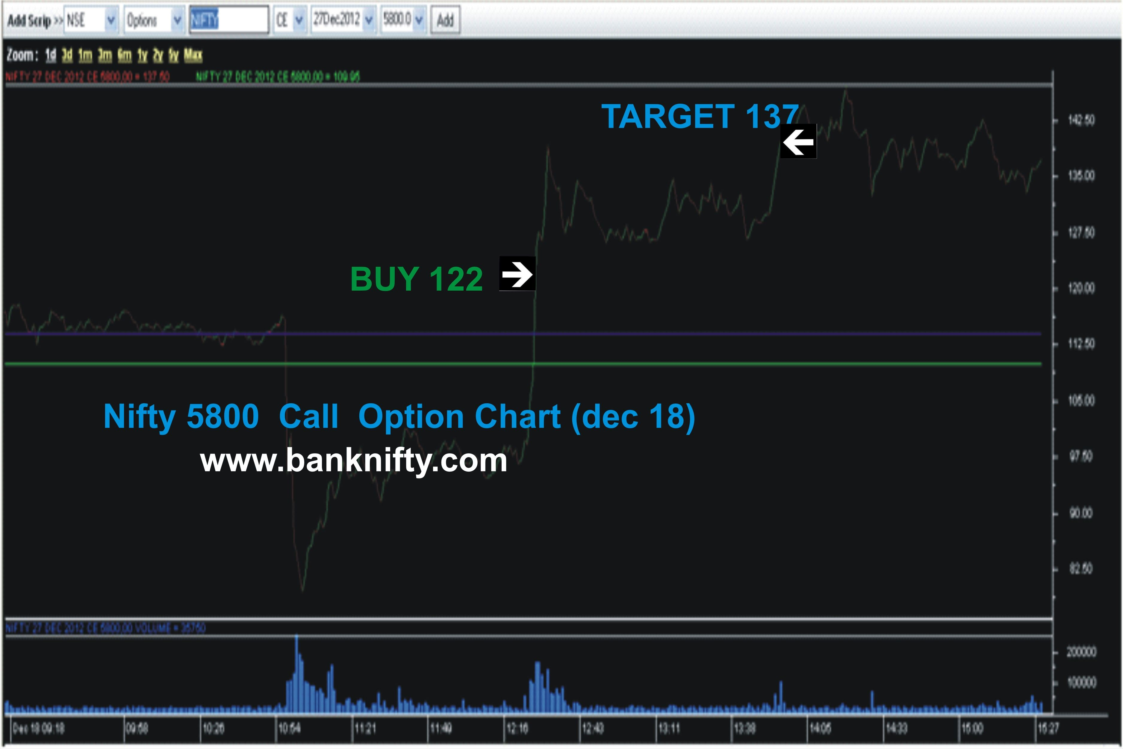 Pin On Banknifty Option Tips