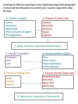 a handy step by step chart for creating an effective counter  a handy step by step chart for creating an effective counter argument