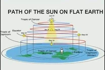 The Summer Gate opening on the Flat Earth map is aligned with the