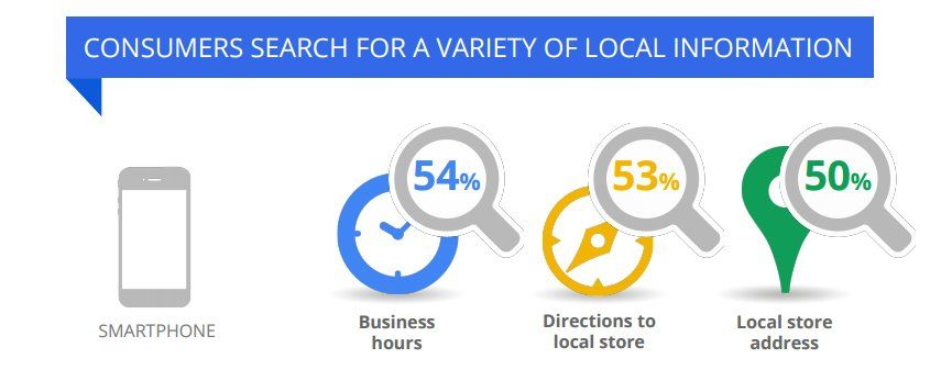 Mastering The Art Of Local #SEO To Rank Your Local Business https://t.co/CGnOii7mBl https://t.co/PyQebqMVnk