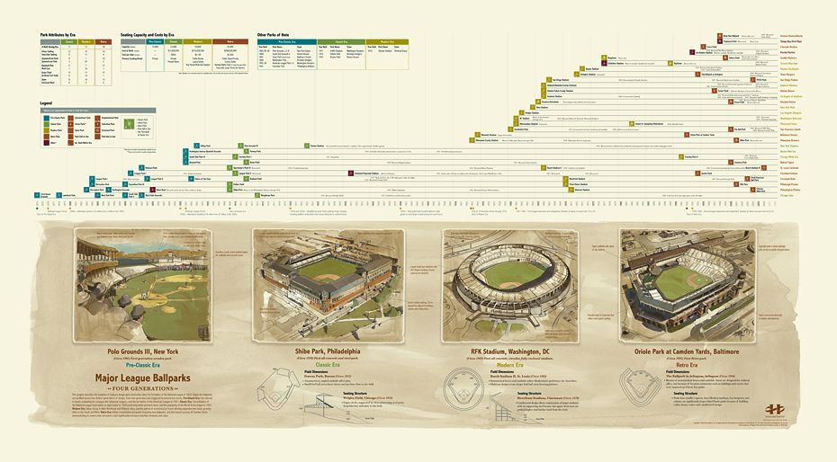 Evolution Of Baseball Ballparks Ballparks Infographic Poster Web Design