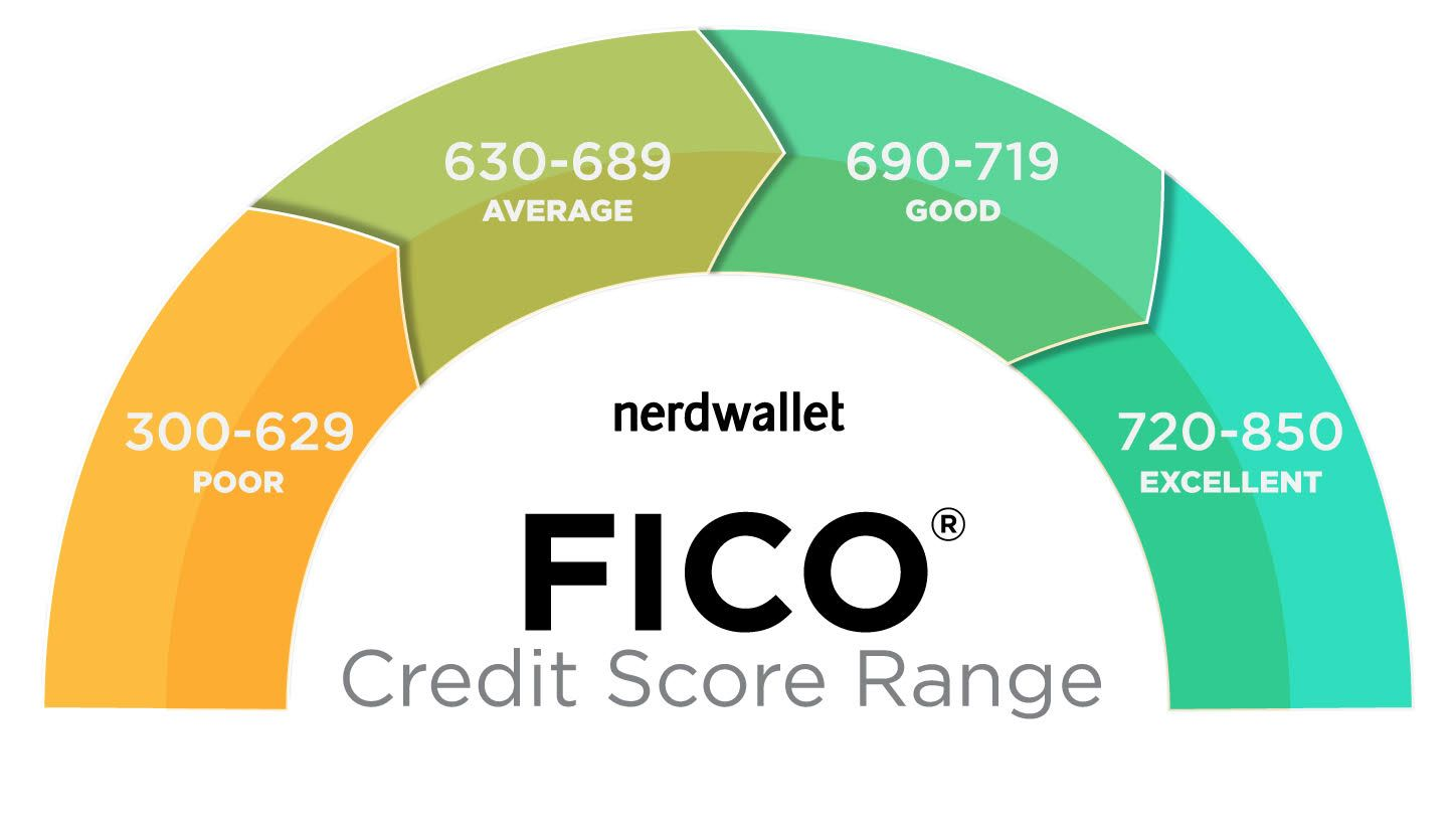 Fight Your Bad Credit Score To Earn Your Dream Car Credit Score What Is Credit Score Bad Credit Score