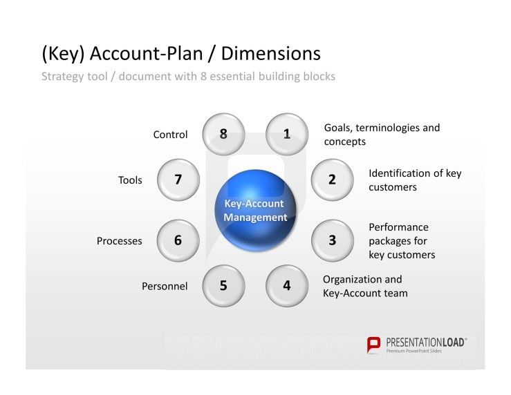 Key-Account Management PowerPoint Example Template of (Key) Account ...