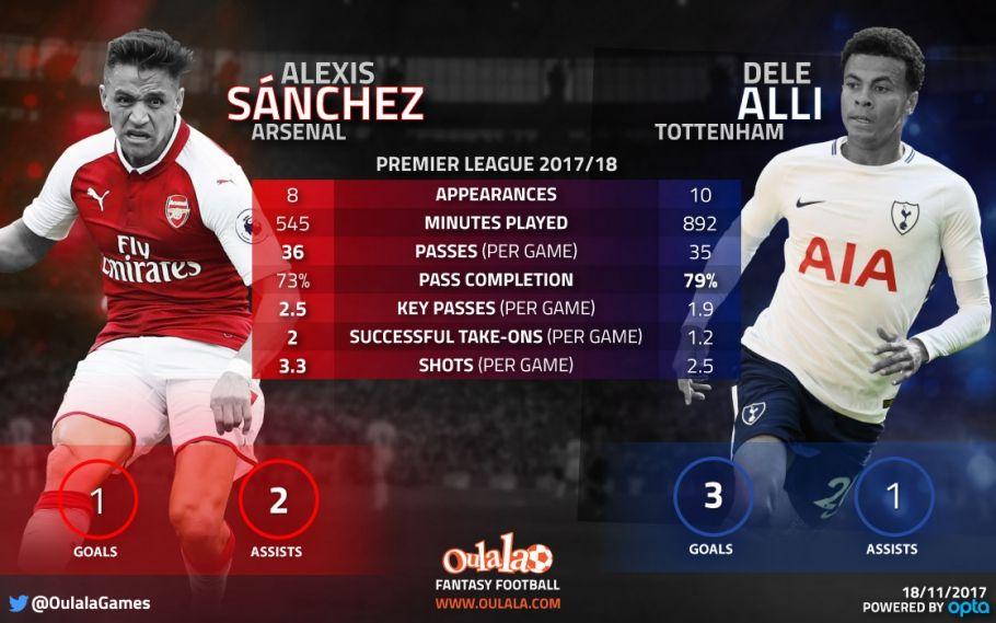 Stats Show Arsenal Trio A Match For Spurs Eriksen Dele Kane