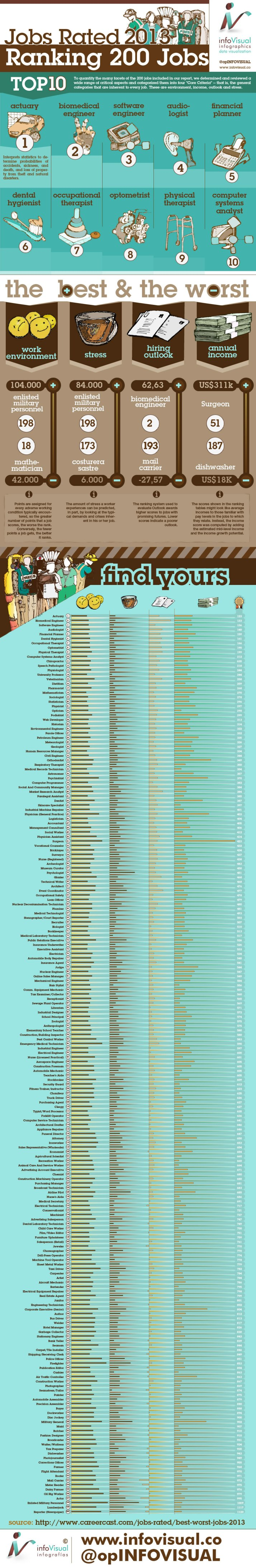 Jobs Rated 2013 (Ranking 200 Jobs) 2013 (USA) #infografia #infographic