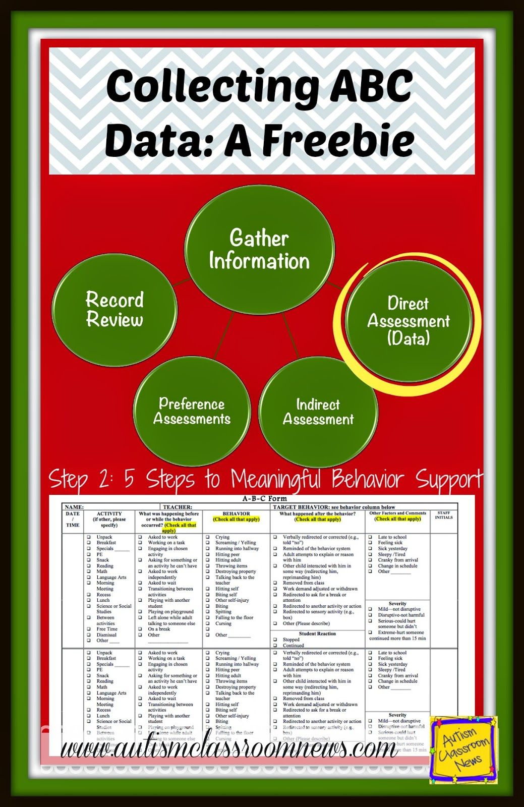 Collecting ABC Data: A Freebie in Step 2 of Meaningful ...