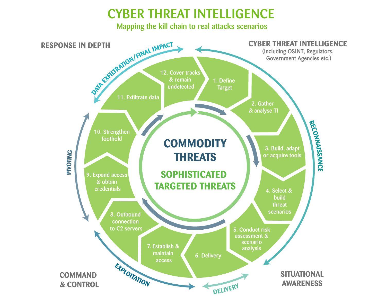 Pin by Randy Borum on Cybersecurity, Cyber Intelligence
