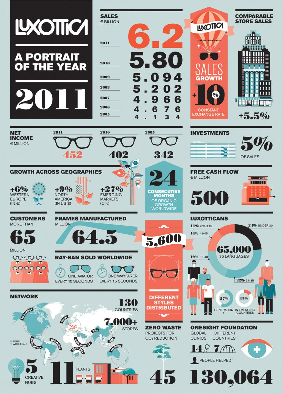 Luxottica — A portrait of the year | Graphic | Information graphics
