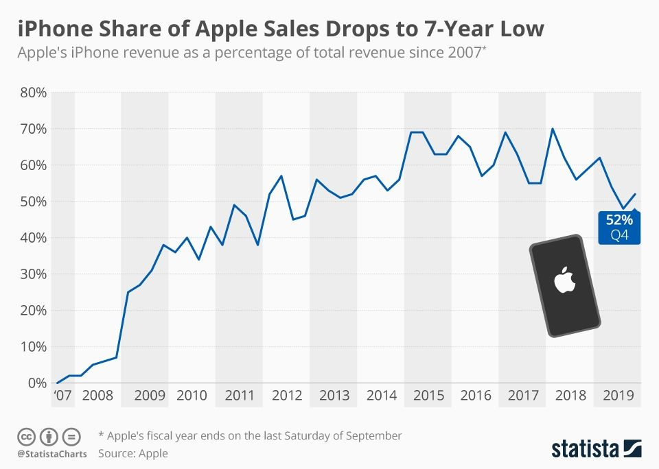 The Importance of the iPhone to Apple Apple sale