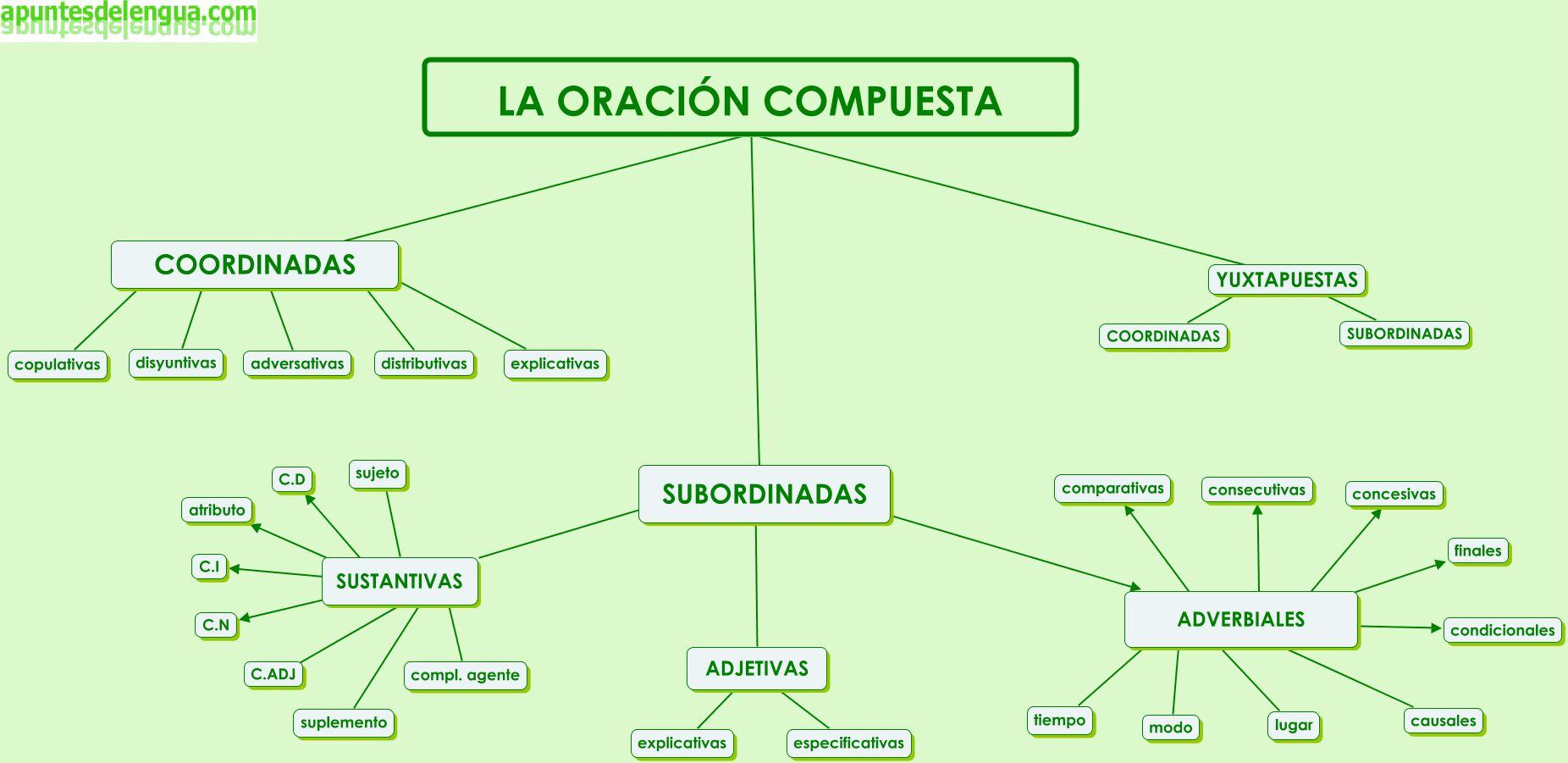 Mapa Conceptual De La Oración Compuesta Tipos De Oraciones Sintaxis Clases De Oraciones
