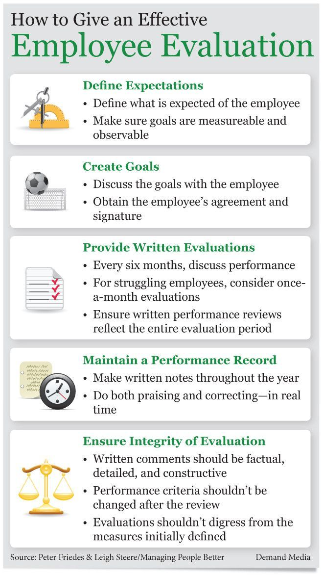 The Necessary Steps To An Effective Employee Evaluation Thumbnail