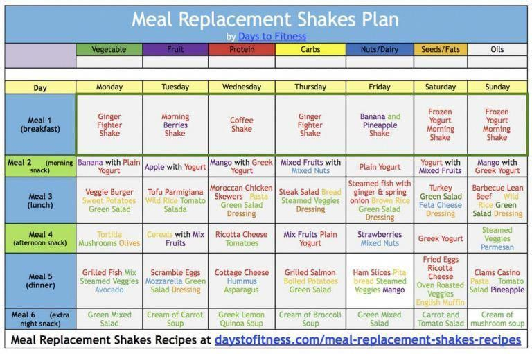 #bestweightlossdietb #Days #Fitness #lose #Meal #Replacement #Shakes #Weight Lose weight with Meal r...
